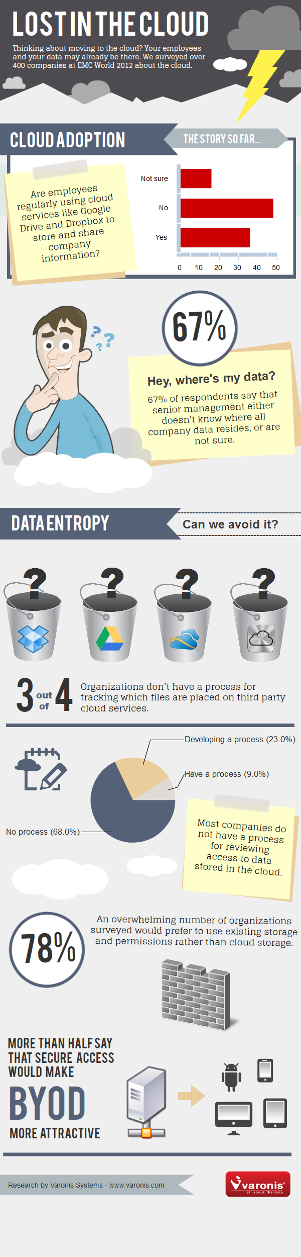 Lost_in_the_Cloud_Infographic